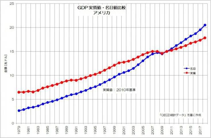 実質」と「名目」の違いとは?   日本の経済統計と転換点 中小企業の ...