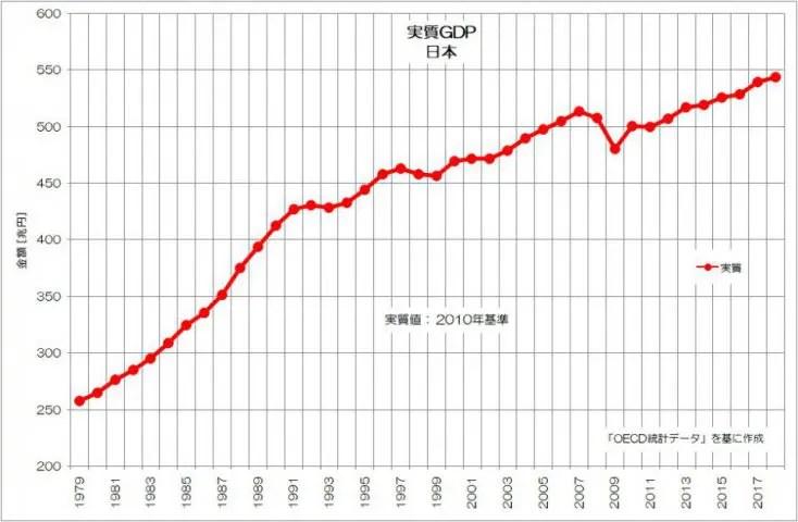 日本 実質GDP OECD