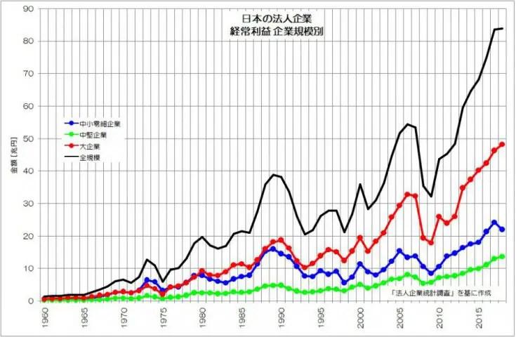 日本の法人企業 経常利益 企業規模別 法人企業統計調査