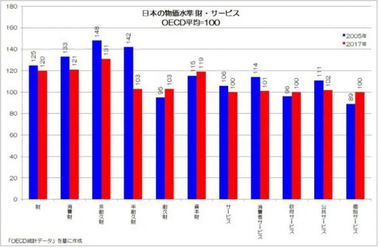 日本の物価水準 財・サービス OECD