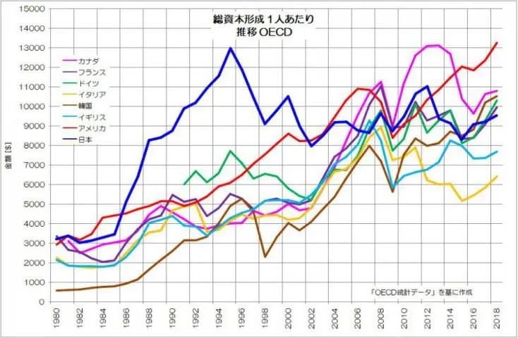 総資本形成 1人あたり 推移 OECD