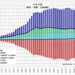 日本 全体 資産・負債・正味資産