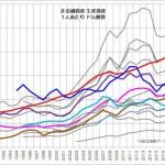 非金融資産 生産資産 1人あたり 推移