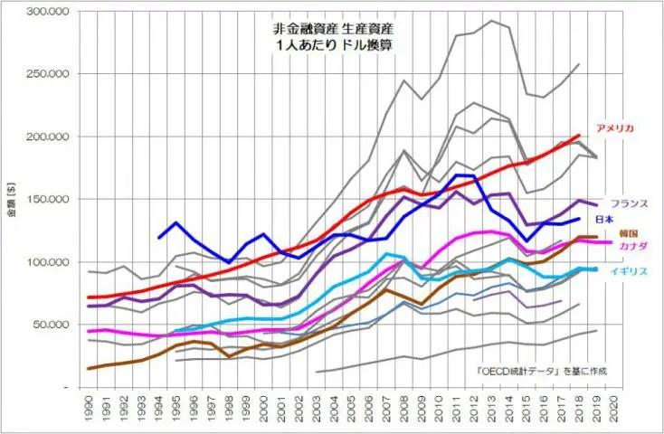非金融資産 生産資産 1人あたり ドル換算 推移 OECD