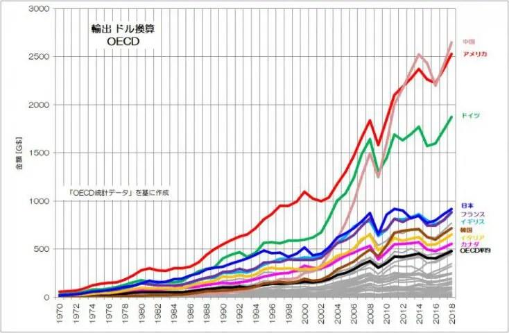 輸出 ドル換算 推移 OECD