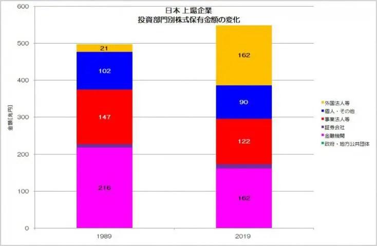 日本 上場企業 投資部門別株式保有金額の変化