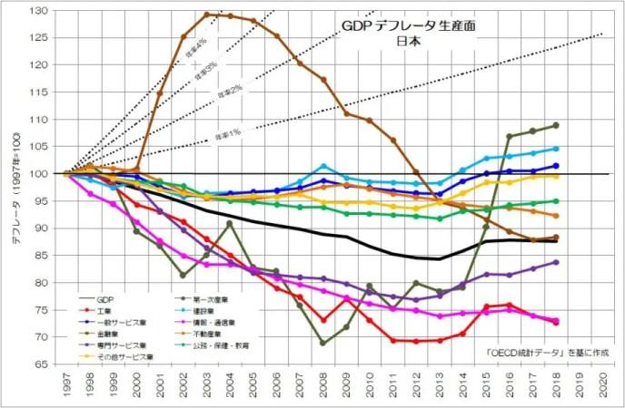 GDPデフレータ 生産面 日本 拡大