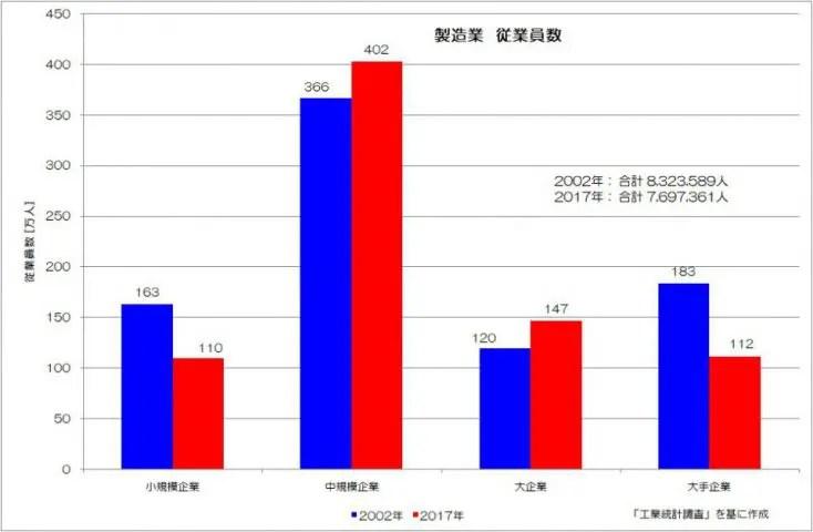 製造業 従業員数 工業統計調査
