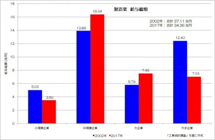 製造業 給与総額 工業統計調査
