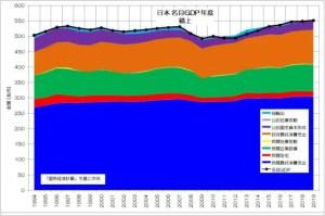 日本 名目GDP 積上