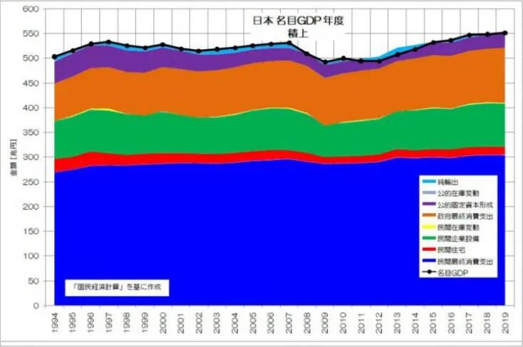 日本 名目GDP 年 積上 国民経済計算