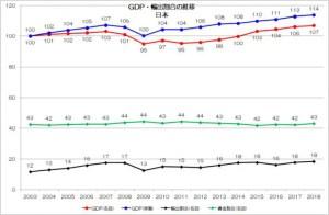 日本 GDP 名目 実質 輸出 人件費 推移