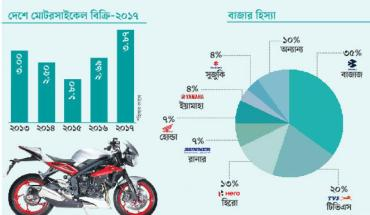 Motorcycle Sale Stats in BD
