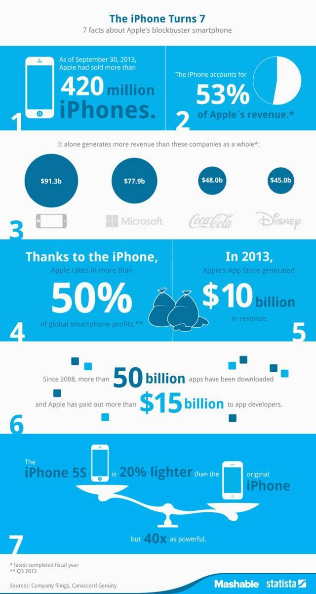 iphone infograph  ....