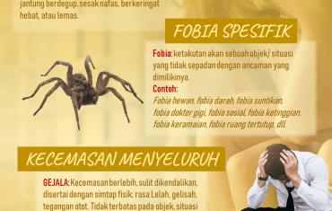 Infografis Gangguan Kecemasan Berlebih, Fobia, Panik, Obsesif-Kompulsif