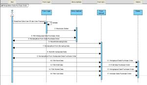 Diagram Activity dan Sequence pada Use Case untuk SPBU
