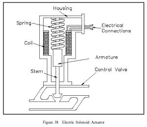 Electric Solenoid Actuators | Bani Instind 23