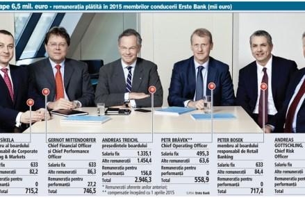 Andreas Treichl a încasat în 2015 circa 3 mil. euro din poziţia de şef al Erste Bank. Cât câştigă pe an ceilalţi membrii ai conducerii băncii din Austria