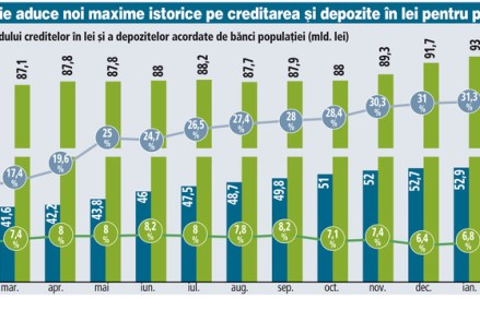 Evoluţia soldului creditelor în lei şi a depozitelor acordate de bănci populaţiei (mld. lei)