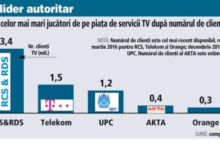 Vodafone face primii paşi concreţi către piaţa TV