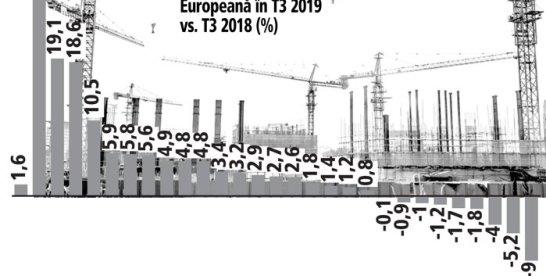 Construcţiile au crescut în România la cel mai bun ritm din UE: 35,5% în al treilea trimestru din 2019. Media europeană este de 1,6%. Facilităţile fiscale, creşterea veniturilor populaţiei şi creditele ieftine au impulsionat sectorul construcţiilor din România