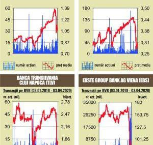 BVB Indicii, in scadere, pe fondul unui rulaj de sub media anului