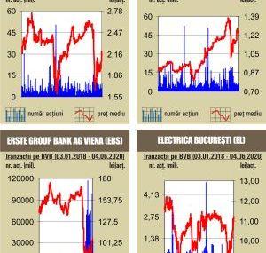 BVB BET urca peste nivelul de 9.000 de puncte
