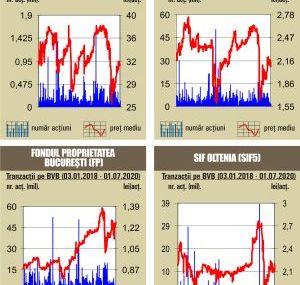 BVB Cresteri pentru majoritatea indicilor, pe fondul unei lichiditati de 22,8 milioane lei