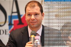 Presedintele SIF Banat Crisana Bogdan Dragoi se autodenunta pentru manipularea pietei