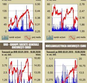 BVB Inchideri pozitive pentru indici intr-o zi in care rulajul a fost tractat de oferta de obligatiuni a Guvernului