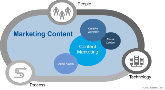 pengertian content marketing