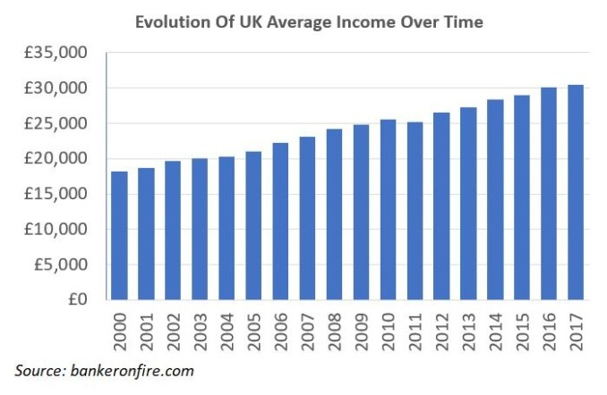 evolution of UK average income over time