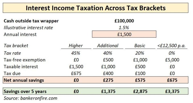 interest income taxation across tax brackets