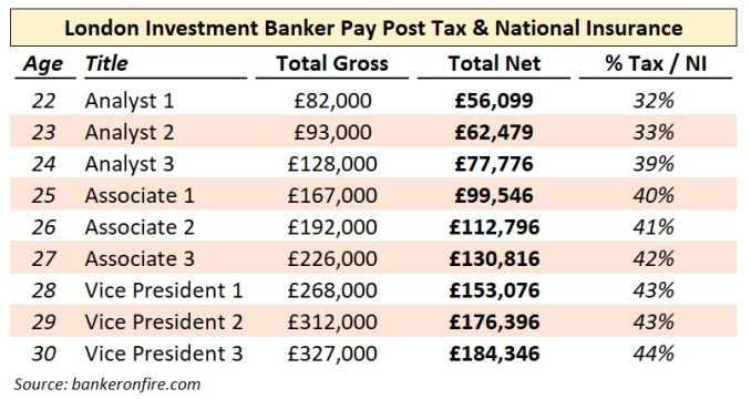 investment banking salary and bonus - post tax