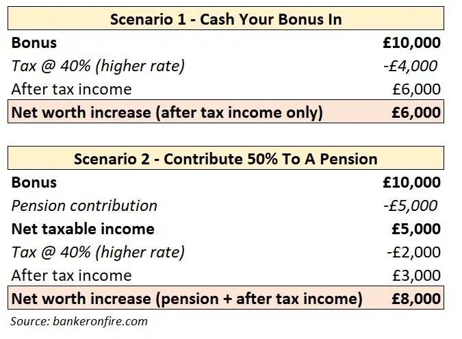 value of lump sum pension contribution