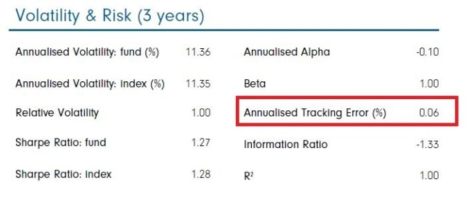 Fidelity index fund tracking error - fund fact sheet