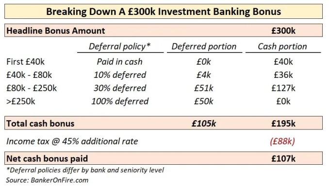 Breaking down a £300k investment banking bonus