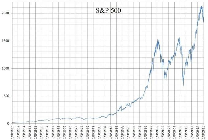 Long-term S&P performance
