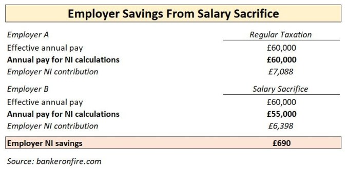 employer savings from salary sacrifice