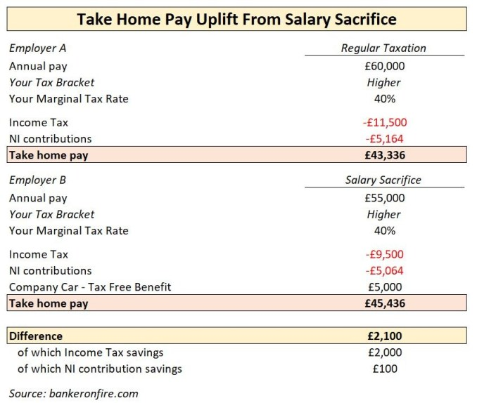 salary sacrifice illustration