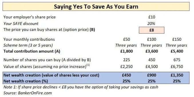save as you earn wealth creation