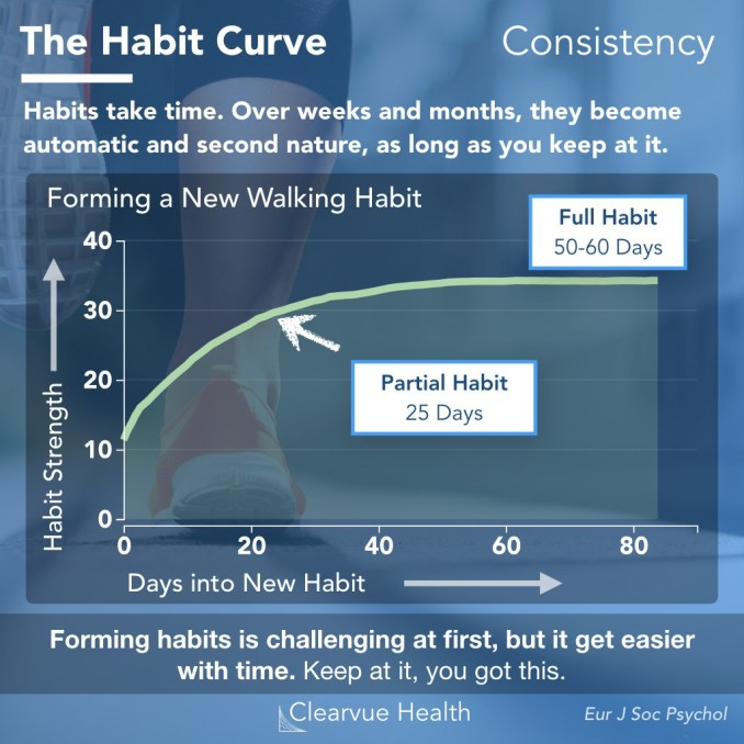 Forming habits