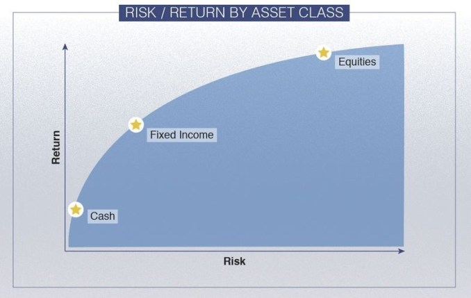 Risk Return Relationship