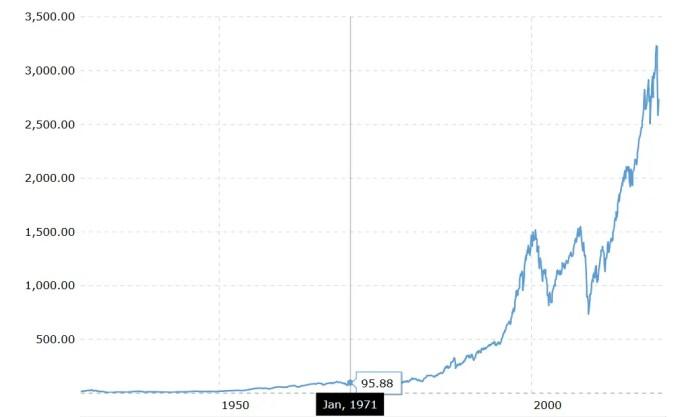 S&P 500 Performance Since 1971