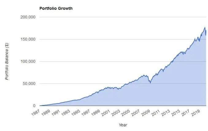 50% equity 50% bonds graph