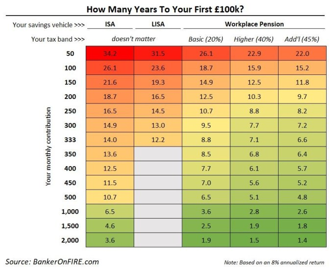 The fastest way to save £100k