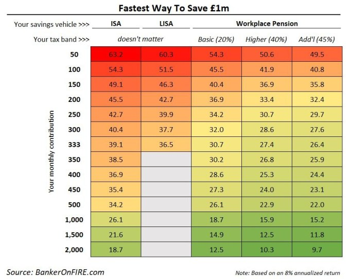 The fastest way to save £1m
