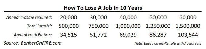 How To Lose A Job In 10 Years - Contributions Required