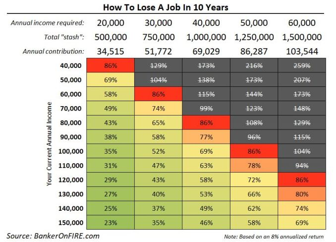 How to build wealth in your 50s - lose a job in 10 years
