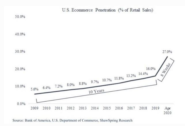 US E-Commerce Penetration